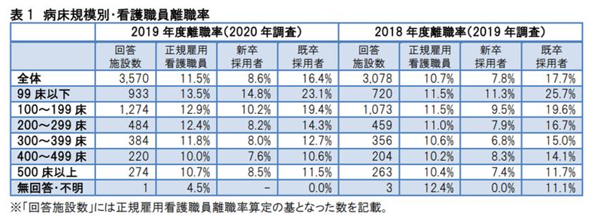 2019年離職率