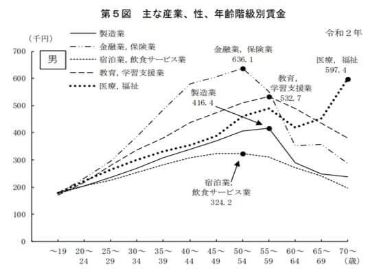 令和2年 賃金構造基本統計調査結果の概況